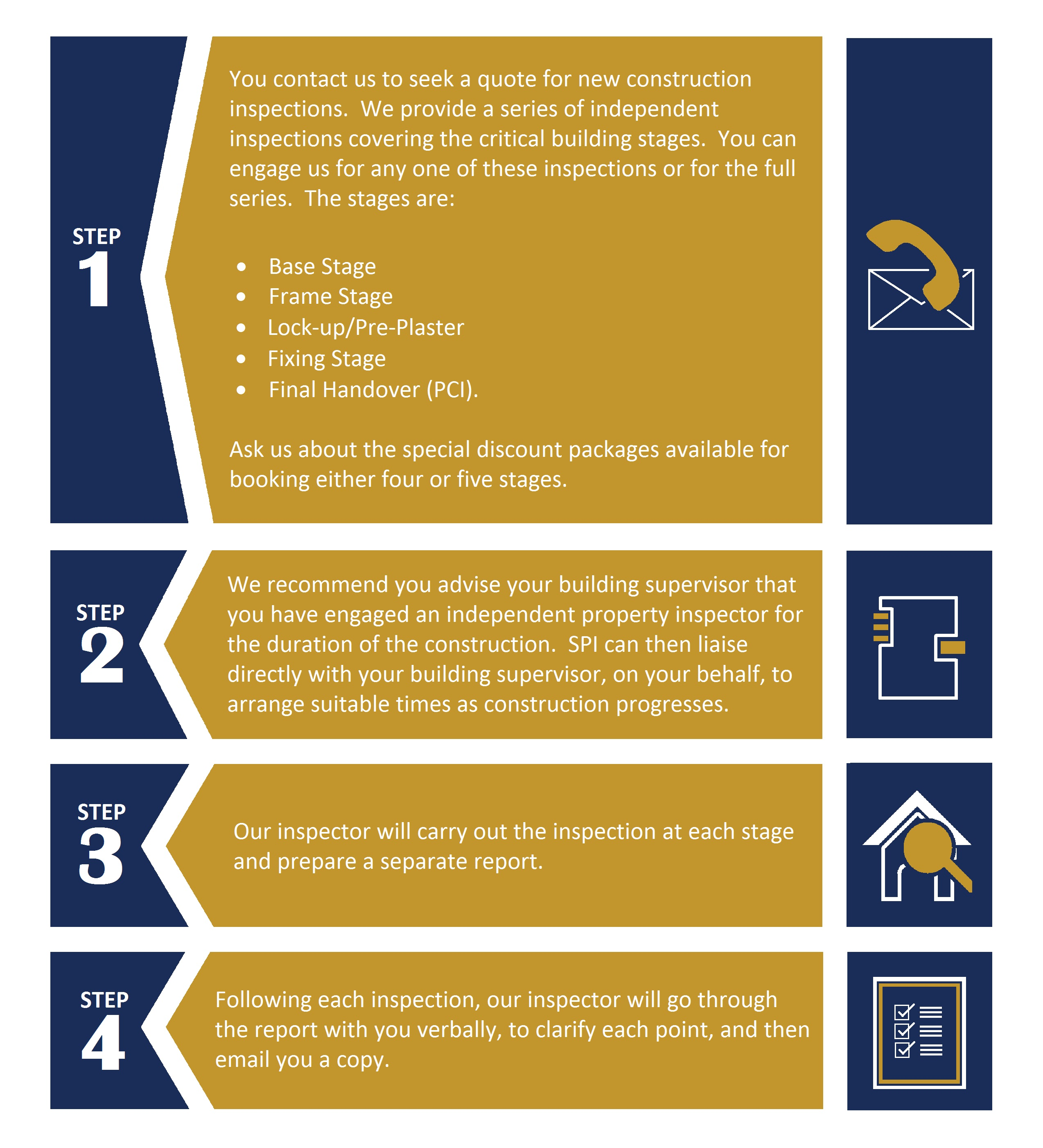 Our 4 Step Building Inspection Process
